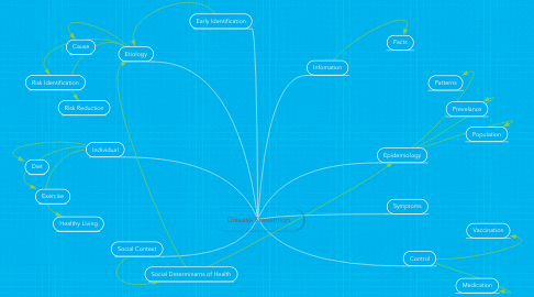 Mind Map: Disease Prevention