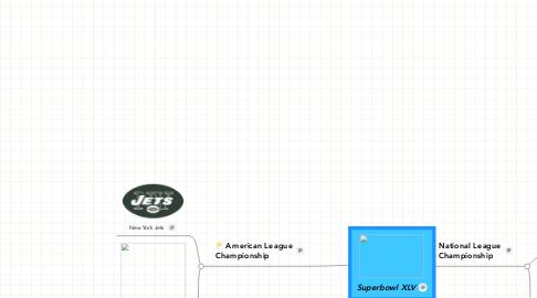 Mind Map: Superbowl XLV