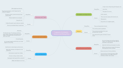Mind Map: 7 aspects of civilization   Sumeria and Shang Zhou