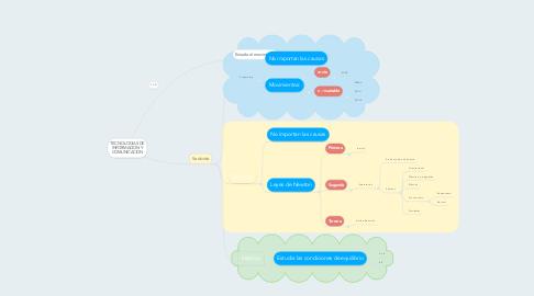 Mind Map: BIOMECÁNICA