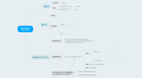 Mind Map: Metodología Reactores