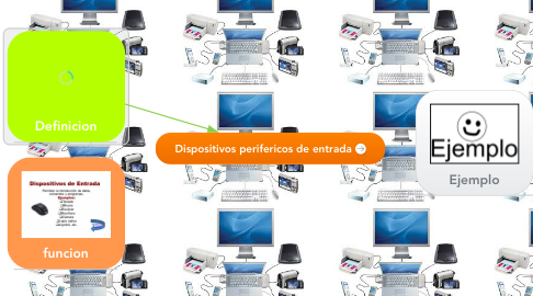 Mind Map: Dispositivos perifericos de entrada