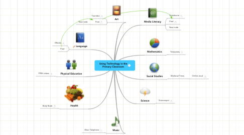 Mind Map: Using Technology in the Primary Classroom