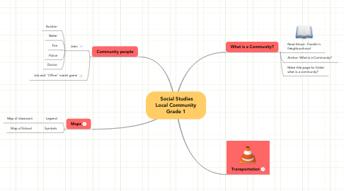 Mind Map: Social Studies Local Community Grade 1