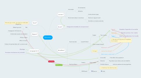 Mind Map: Prévention