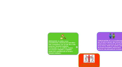 Mind Map: MEDIOS ALTERNOS DE SOLUCION DE CONFLICTOS