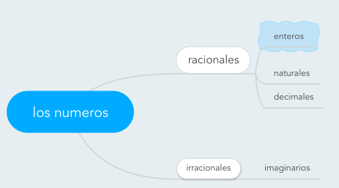 Mind Map: los numeros