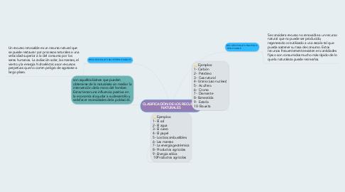 Mind Map: CLASIFICACIÒN DE LOS RECURSOS NATURALES
