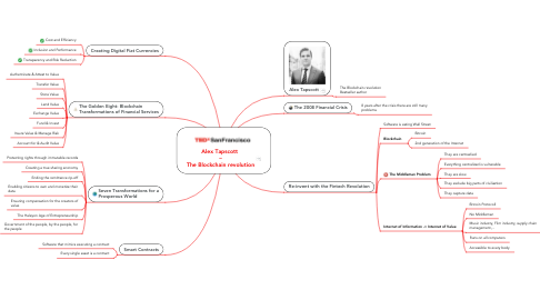 Mind Map: Alex Tapscott  – The Blockchain revolution