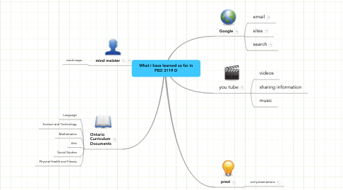 Mind Map: What i have learned so far in PED 3119 D