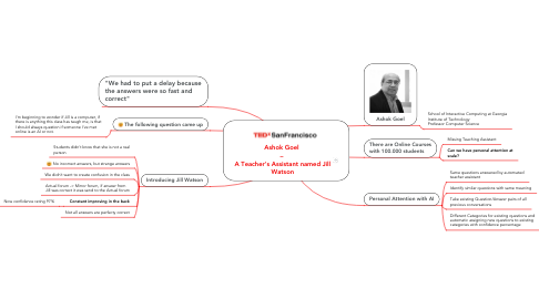 Mind Map: Ashok Goel  –  A Teacher's Assistant named Jill Watson