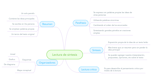 Mind Map: Lectura de sintesis