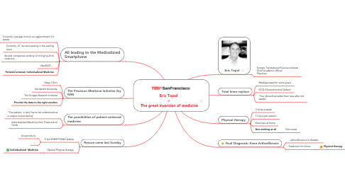 Mind Map: Eric Topol  –  The great inversion of medicine