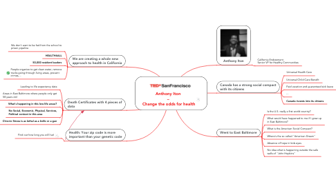 Mind Map: Anthony Iton  –  Change the odds for health