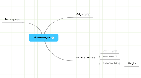 Mind Map: Bharatanatyam