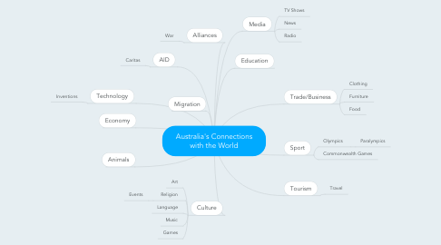 Mind Map: Australia's Connections with the World