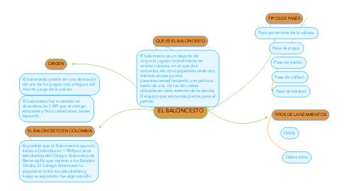Mind Map: EL BALONCESTO