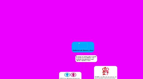 Mind Map: Definición de Genero y Sexo