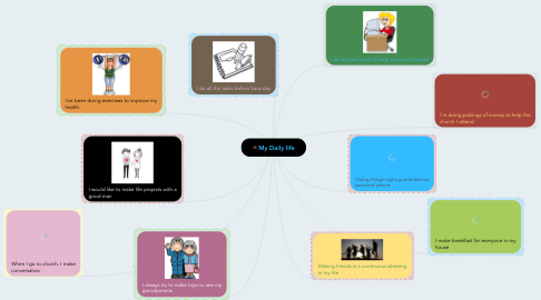 Mind Map: My Daily life