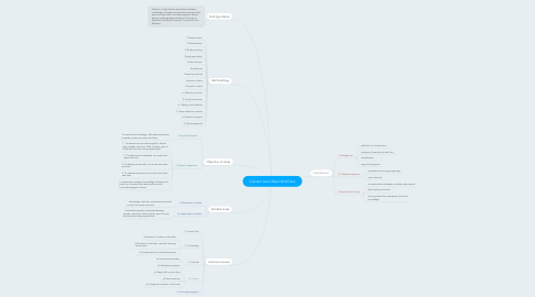 Mind Map: Contact Lens Wear And Care