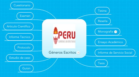 Mind Map: Géneros Escritos