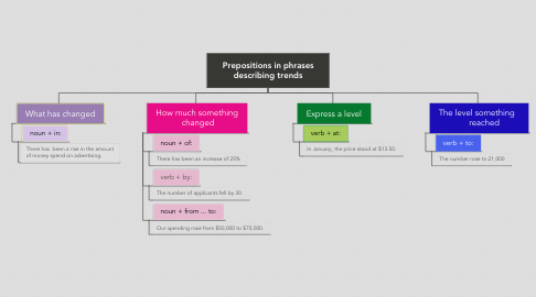 Mind Map: Prepositions in phrases describing trends