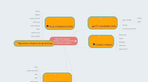 Mind Map: CEDIA (El Consorcio Ecuatoriano para el Desarrollo del Internet Avanzado)