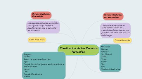Mind Map: Clasificación de los Recursos Naturales.