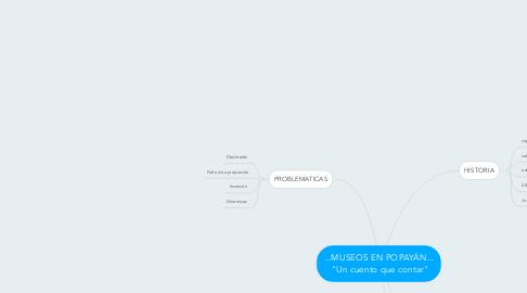 """Mind Map: ...MUSEOS EN POPAYÁN... """"Un cuento que contar"""""""