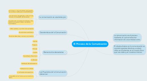 Mind Map: El Proceso de la Comunicación