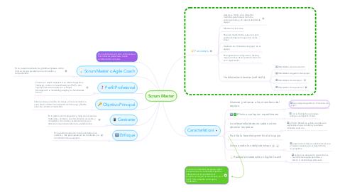 Mind Map: Scrum Master