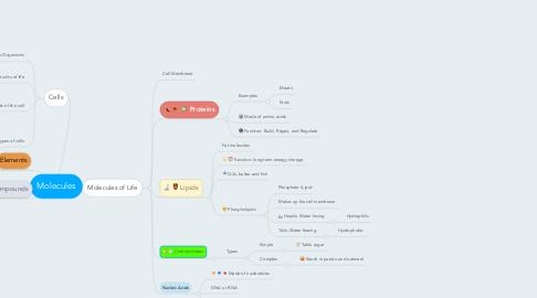 Mind Map: Molecules