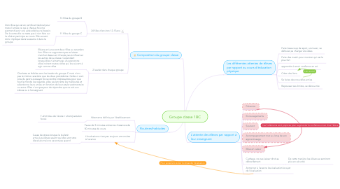 Mind Map: Groupe classe 1BC