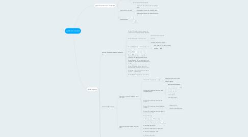 Mind Map: gestion sociale