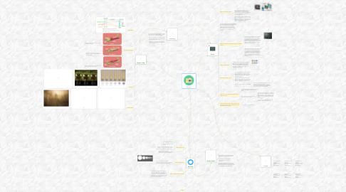 Mind Map: Camera