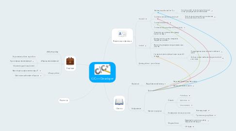 Mind Map: С/C++ Developer