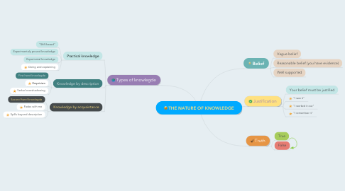 Mind Map: THE NATURE OF KNOWLEDGE
