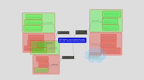 Mind Map: Dificultades y oportunidades del centro para cada Actuación Educativa de Éxito