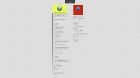 Mind Map: Regulación juridica de Internet