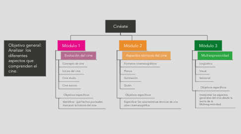 Mind Map: Cinéate
