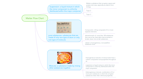 Mind Map: Matter Flow Chart