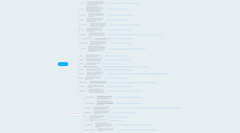 Mind Map: Perifericos