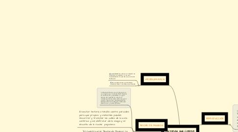 Mind Map: HISTORIAS QUE CONTAR