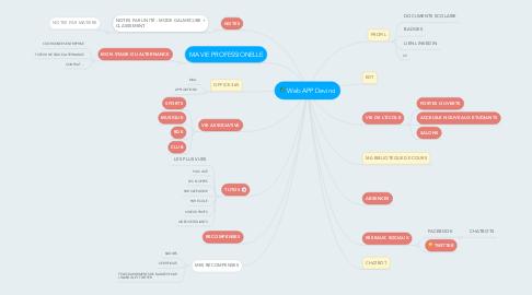 Mind Map: Web APP Devinci