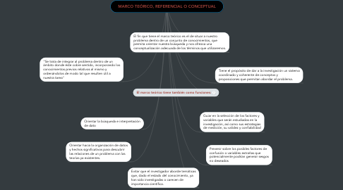 Mind Map: MARCO TEÓRICO, REFERENCIAL O CONCEPTUAL