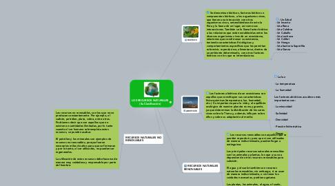 Mind Map: LOS RECURSOS NATURALES (Su Clasificación)