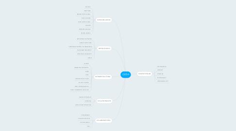 Mind Map: CEDIA