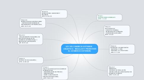 Mind Map: LEY DE COMERCIO EXTERIOR  (OBJETIVO.- REGULAR Y PROMOVER EL COMERCIO EXTERIOR)