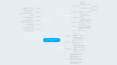 Mind Map: Três gerações de pedagogia de EAD