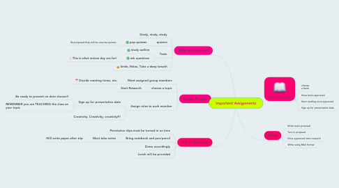 Mind Map: Important Assignments